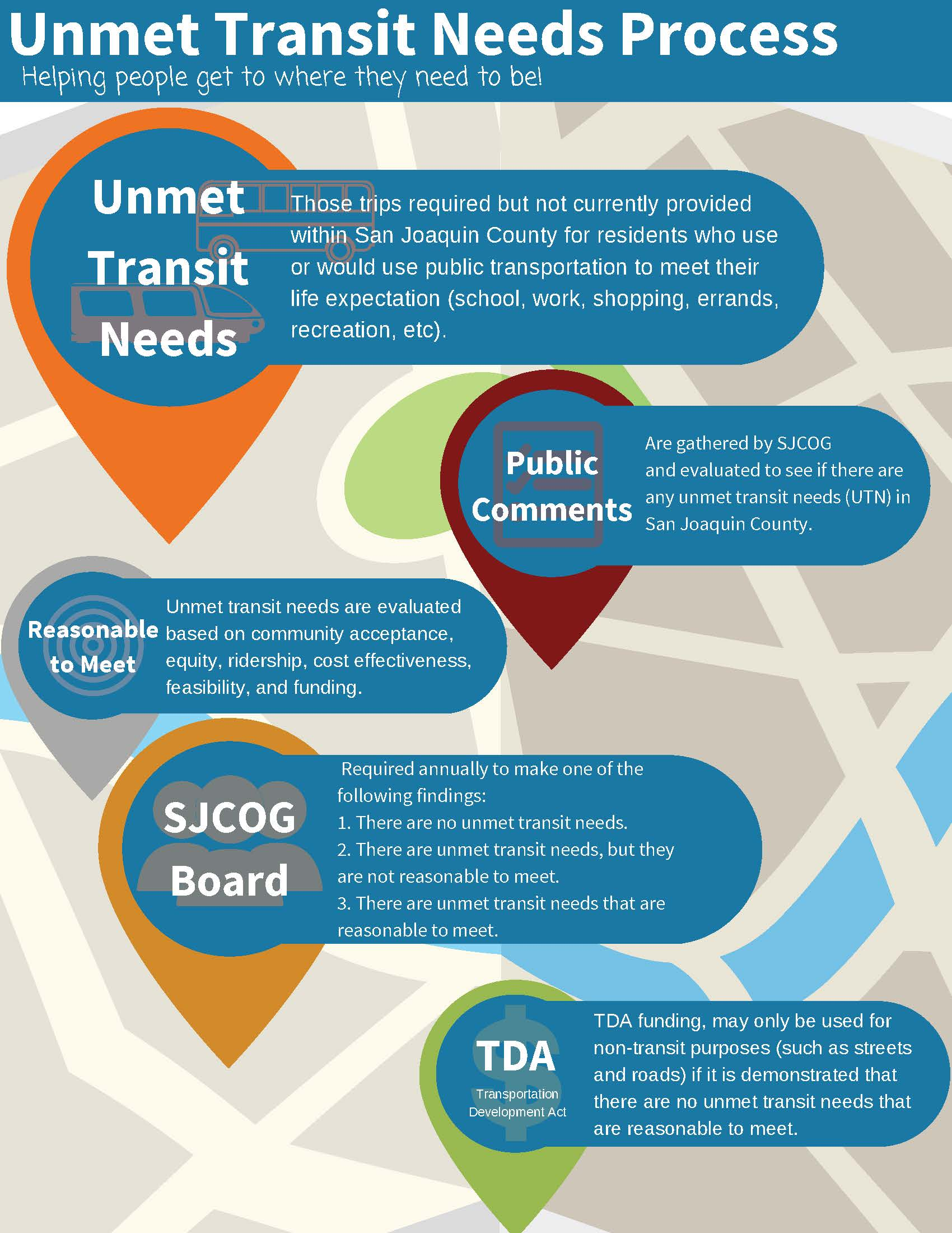 Infographic explaining the Unmet Transit Needs Process